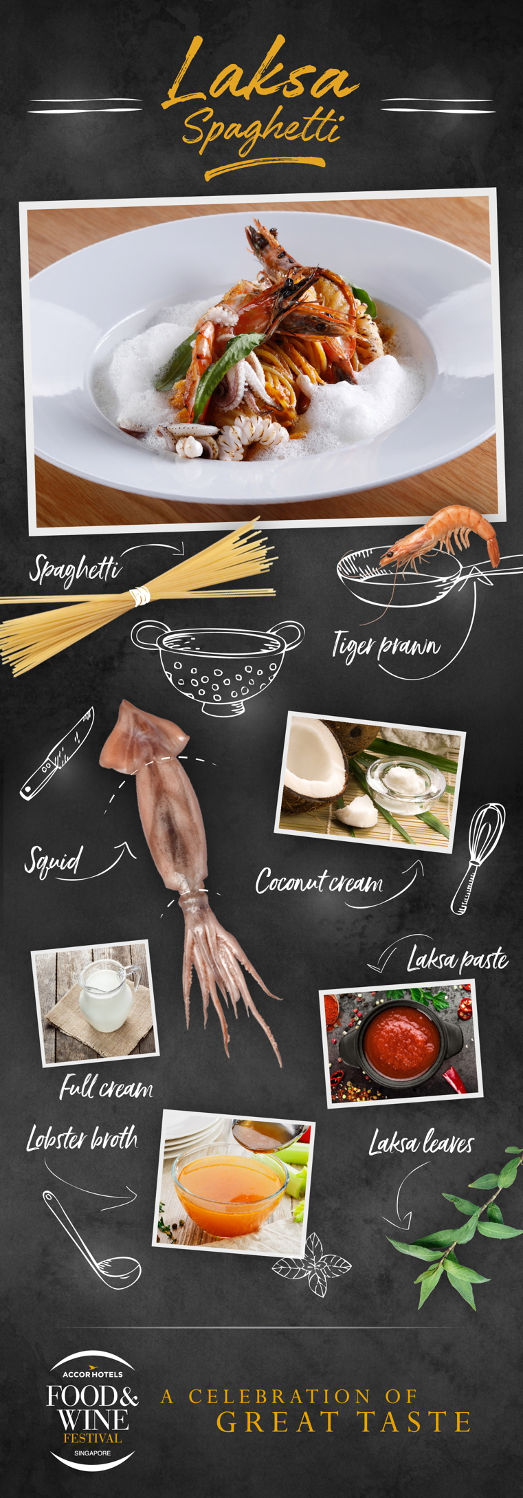 an infographic illustrating the ingredients in Laksa Spaghetti