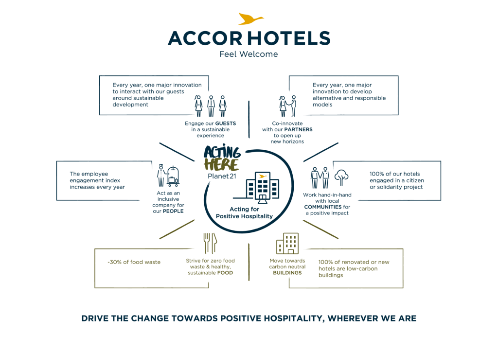 Acting-for-Posituve-Hospitality